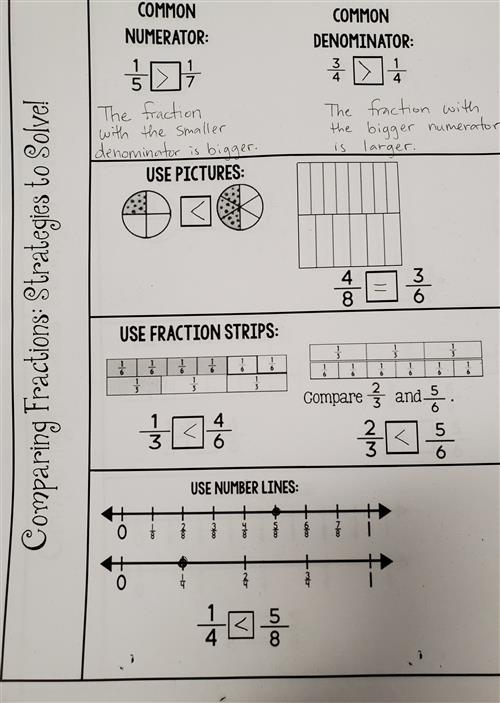 Comparing Fractions Notes