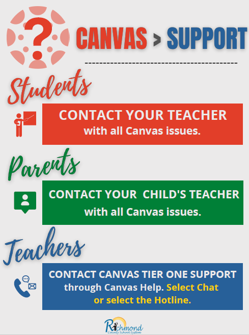 This is an infographic about Canvas Support. Students and parents contact your teacher. Teachers use the Canvas help menu.