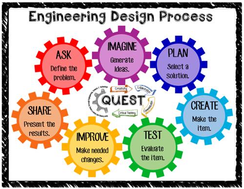 Mayo, Va'Teesa / The Engineering Design Process (EDP)