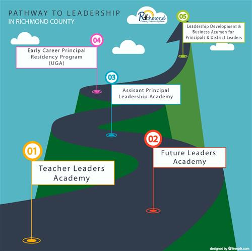 pathway to leadership Pathway to leadership grants are for a five-year period and total $600,000 introduced in 2010, they are awarded to highly [] read more.