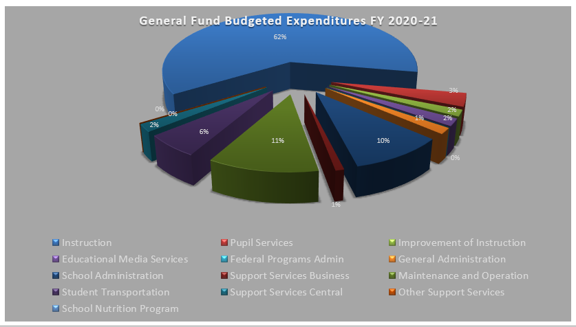 FY21 General Fund Tentative Budgeted Expenditures