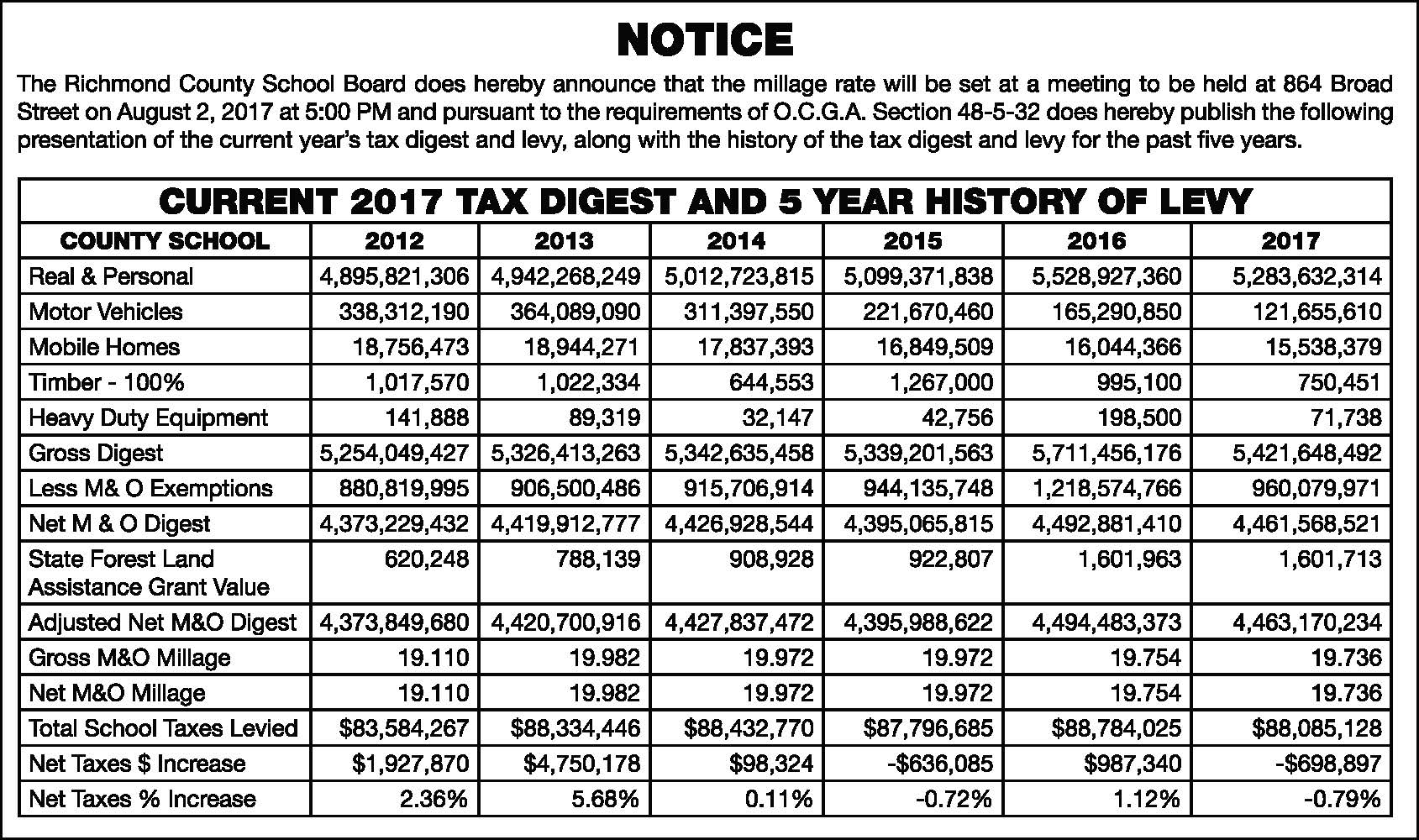 Current 2017 Tax Digest and 5 Year History of Levy