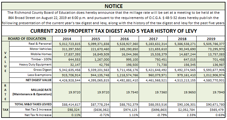Current 2019 Tax Digest and 5 Year History of Levy