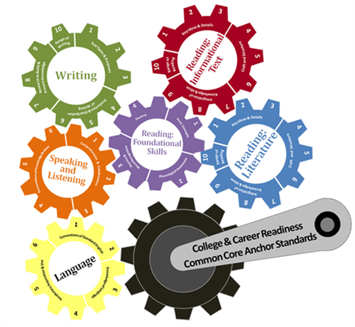 curriculum instruction english language arts student and parent