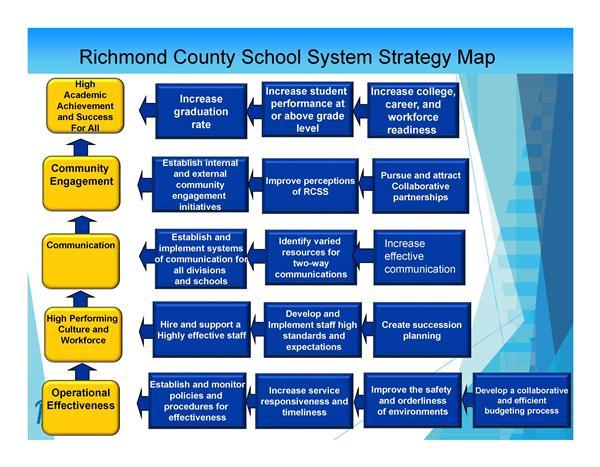 Strategic Direction / RCSS Strategic Direction