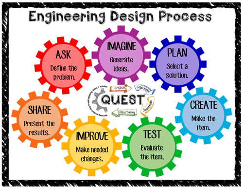 Engineering Design Process Worksheet Pdf