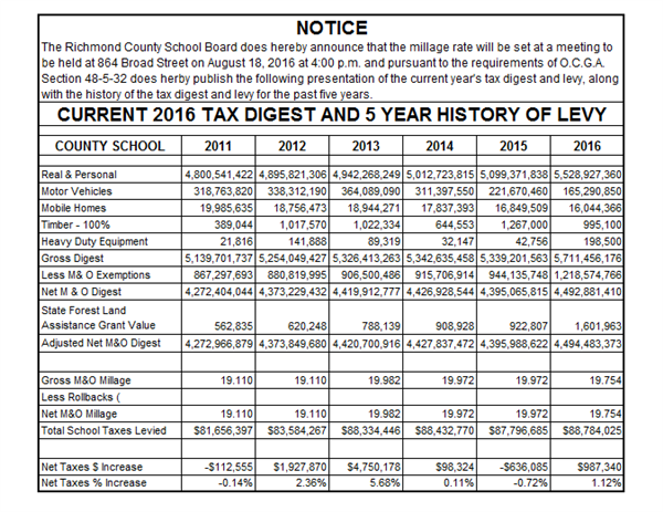 Current 2016 Tax Digest and 5 Year History of Levy