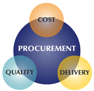 information technology in purchasing department Agency users contract search – information technology statewide contracts  public procurement units (including higher educational institutions and political .