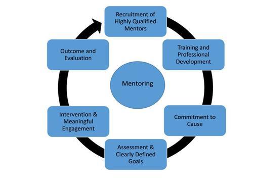 Mentoring a maori framework